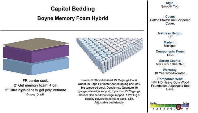 Capitol Bedding Boyne Hybrid Memory, Capitol Bedding Lansing